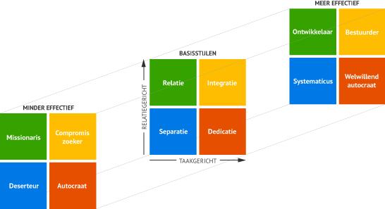 3D managerseffectiviteit training Reddin
